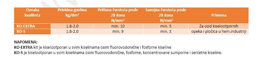 kiselootporni-kit